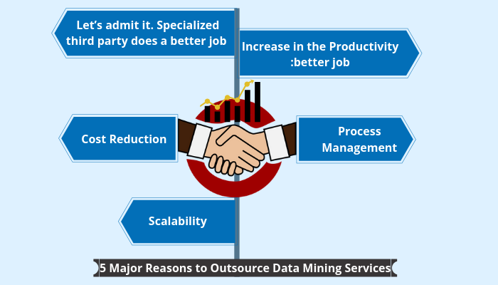 reason to outsource data mining services